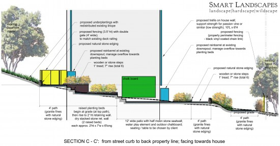 proposed design section c