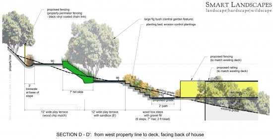 proposed design section d